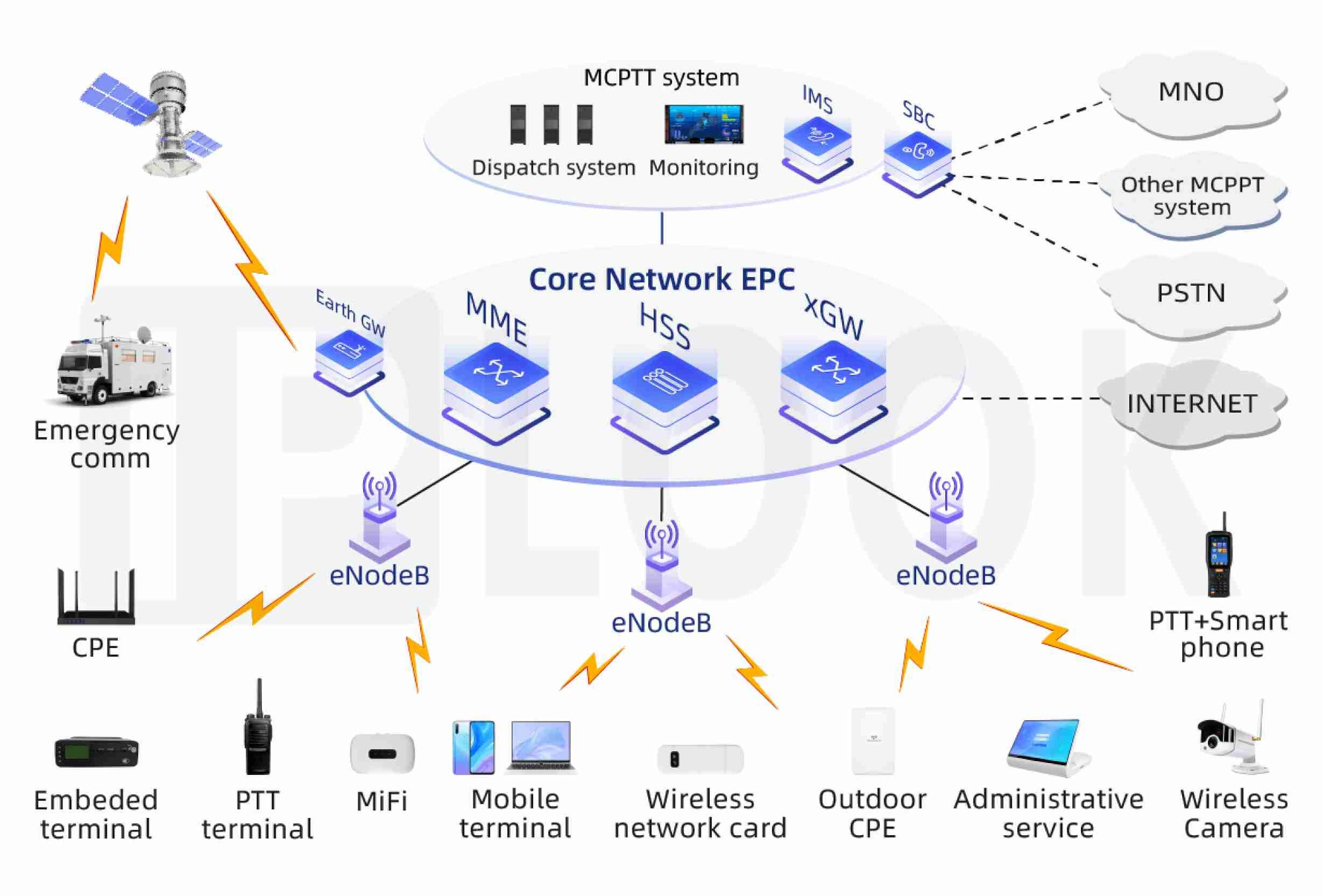 Evolved Packet Core(EPC)